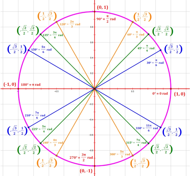 Related Pictures blank unit circle chart